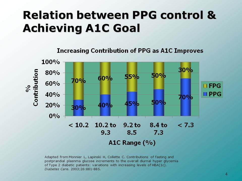 4 Relation between PPG control & Achieving A1C Goal Adapted from Monnier L, Lapinski H, Collette C. Contributions of fasting and postprandial plasnma