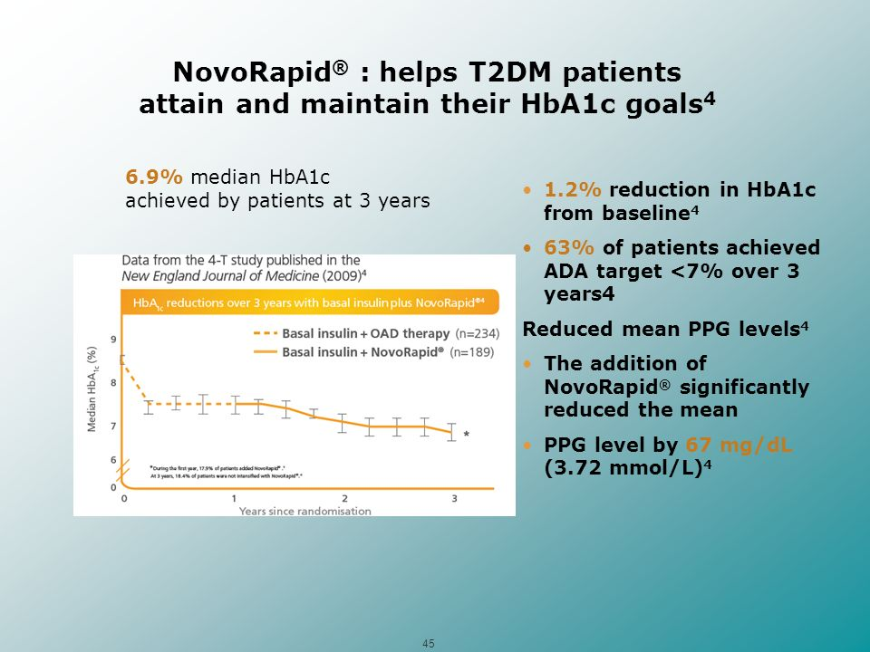 45 NovoRapid ® : helps T2DM patients attain and maintain their HbA1c goals 4 1.2% reduction in HbA1c from baseline 4 63% of patients achieved ADA targ