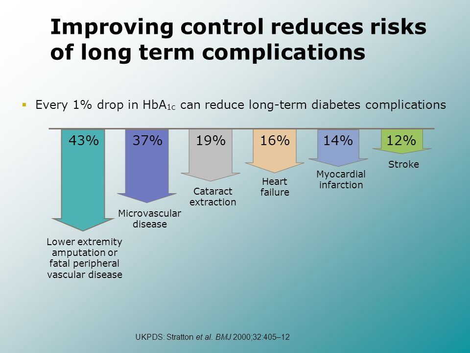 Every 1% drop in HbA 1c can reduce long-term diabetes complications 43% Lower extremity amputation or fatal peripheral vascular disease 37% Microvascu