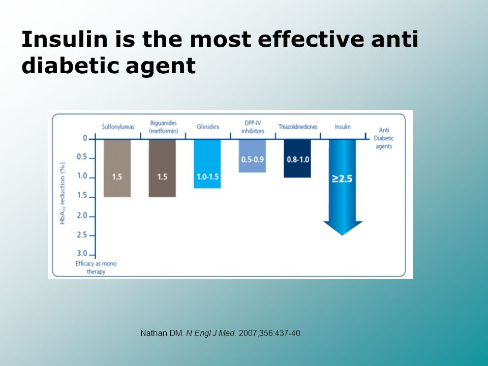 Bolus Insulin for Pre-prandial Administration Predictable, reproducible time- action profile Rapid onset of action Short duration of action Desirable Kinetic Characteristics Clinical Benefits Precise dosing Optimal glucodynamics Reduced risk of hypoglycemia (day and night)