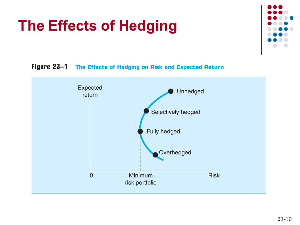23-10 The Effects of Hedging