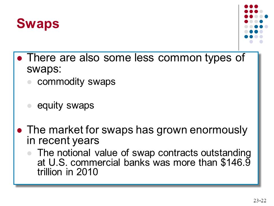 23-22 Swaps There are also some less common types of swaps: commodity swaps equity swaps The market for swaps has grown enormously in recent years The