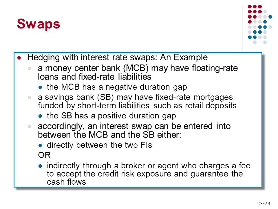23-23 Swaps Hedging with interest rate swaps: An Example a money center bank (MCB) may have floating-rate loans and fixed-rate liabilities the MCB has