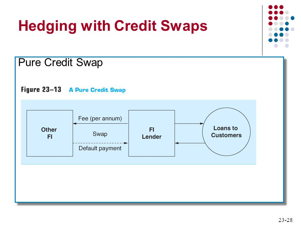 23-28 Hedging with Credit Swaps Pure Credit Swap