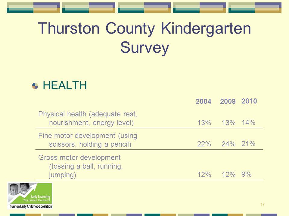 17 Thurston County Kindergarten Survey HEALTH 200420082010 Physical health (adequate rest, nourishment, energy level) 13% 14% Fine motor development (