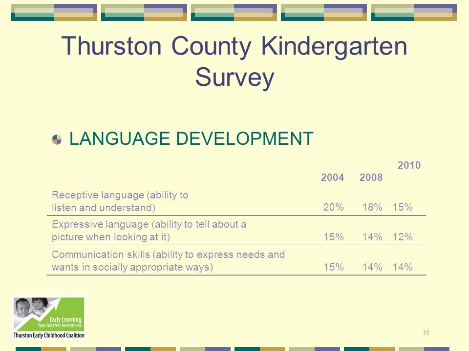 18 Thurston County Kindergarten Survey LANGUAGE DEVELOPMENT 20042008 2010 Receptive language (ability to listen and understand) 20%18%15% Expressive l