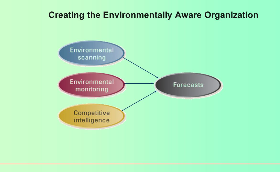 104 External Environment Analysis Identify & Evaluate factors beyond the control of a single firm.