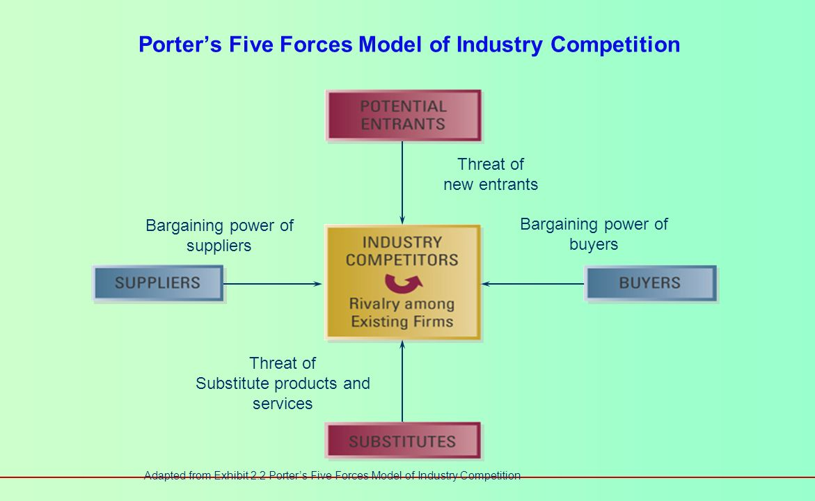 The Competitive Environment Sometimes called the task or industry environment Includes Competitors (existing and potential) Customers Suppliers Porters five-forces model Competitive Environment Competitors Customers Suppliers