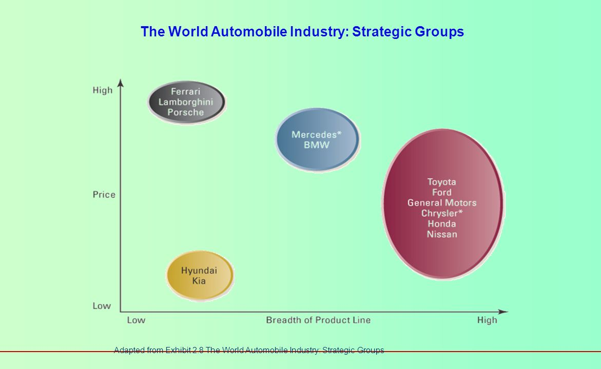 Strategic Groups within Industries Value of strategic groups as an analytical tool Identify barriers to mobility that protect a group from attacks by