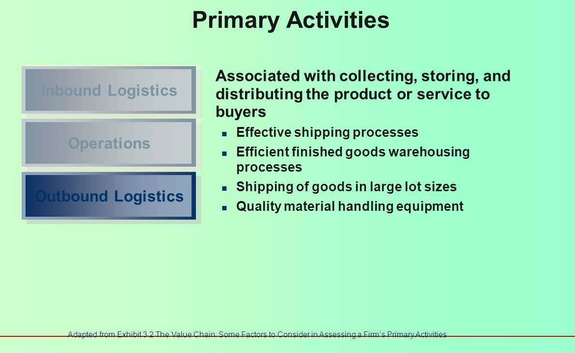 Primary Activities Associated with transforming inputs into the final product form Efficient plant operations Appropriate level of automation in manufacturing Quality production control systems Efficient plant layout and workflow design Inbound LogisticsOperations Adapted from Exhibit 3.2 The Value Chain: Some Factors to Consider in Assessing a Firms Primary Activities