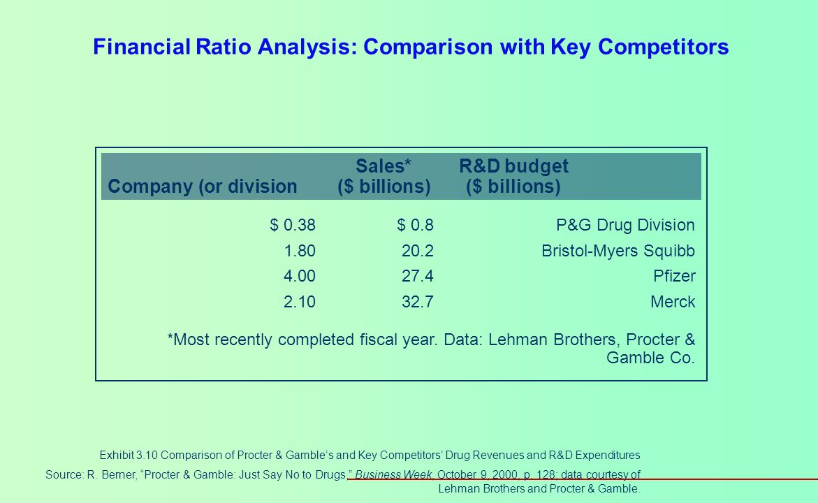 Financial Ratio Analysis: Comparison with Industry Norms Exhibit 3.9 How Financial Ratios Differ across Industries Source: Dun & Bradstreet, Industry