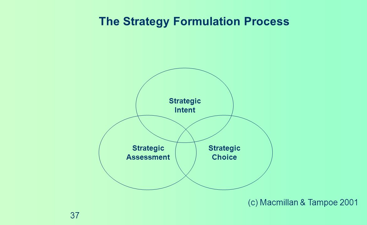(c) Macmillan & Tampoe 2001 36 The Four Elements of Strategic Management Strategic Thinking The Strategy Formulation Process Strategic Action The Stra