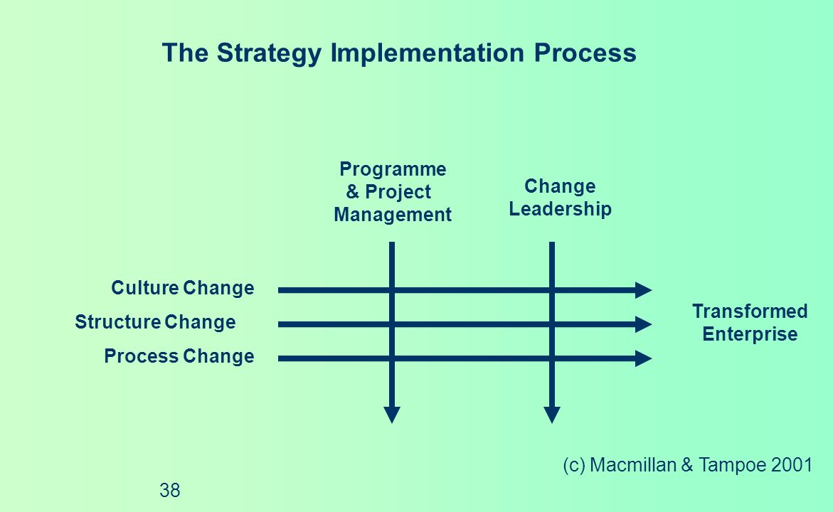 (c) Macmillan & Tampoe 2001 37 The Strategy Formulation Process Strategic Assessment Strategic Intent Strategic Choice