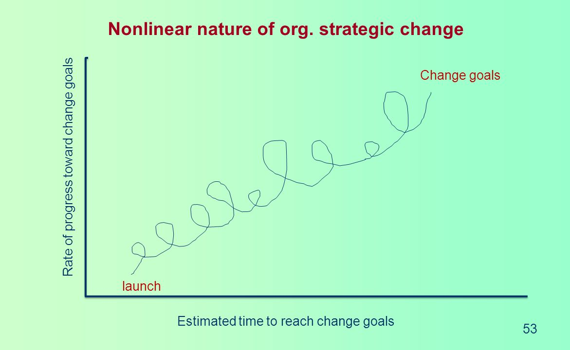Coherence in Strategic Direction Measurable Specific Appropriate / Attainable Realistic Timely Challenging Resolve conflicts that arise Yardstick for rewards and incentives Strategic objectives Hierarchy of Goals Company vision Mission statements Strategic objectives