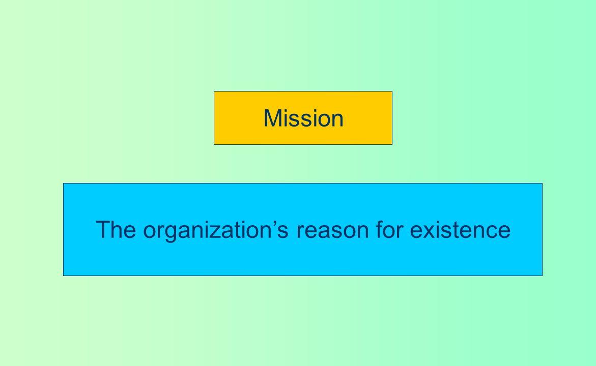 57 کار يا فعاليت ما چيست؟ دراکر مي گويد که طرح اين پرسش : « فعاليت ما چيست؟ » مترادف با پرسش اين سؤال است : « مأموريت ما چيست؟ » « بيانيه مأموريت سازمان » جمله يا عبارتي است که بدان وسيله مقصود يک سازمان از مقصود سازمان مشابه متمايز مي شود و آن بيان کننده « علت وجودي » سازمان است.
