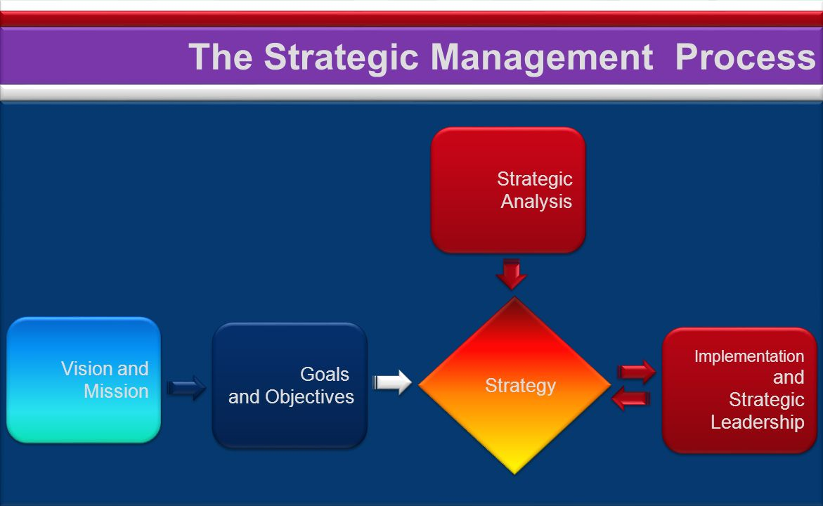 Managers Checklist We cannot even begin to think of strategy until we have objectives.