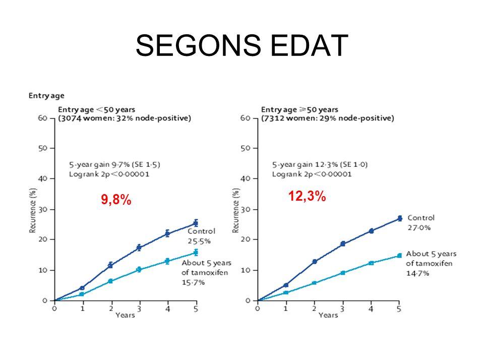 SEGONS EDAT 9,8% 12,3%