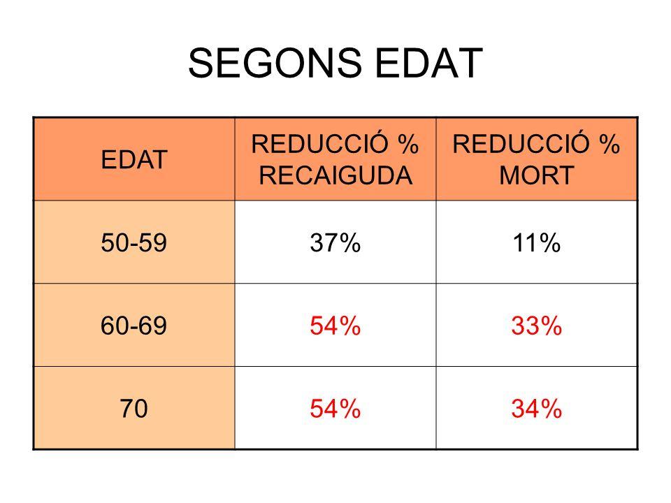 SEGONS EDAT EDAT REDUCCIÓ % RECAIGUDA REDUCCIÓ % MORT 50-5937%11% 60-6954%33% 7054%34%