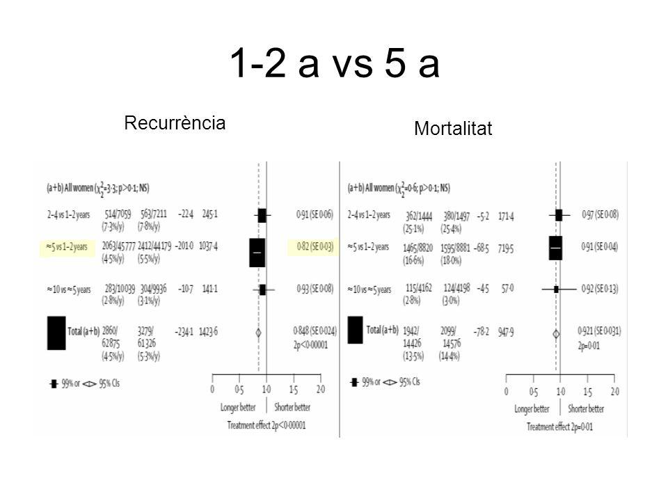 1-2 a vs 5 a Recurrència Mortalitat
