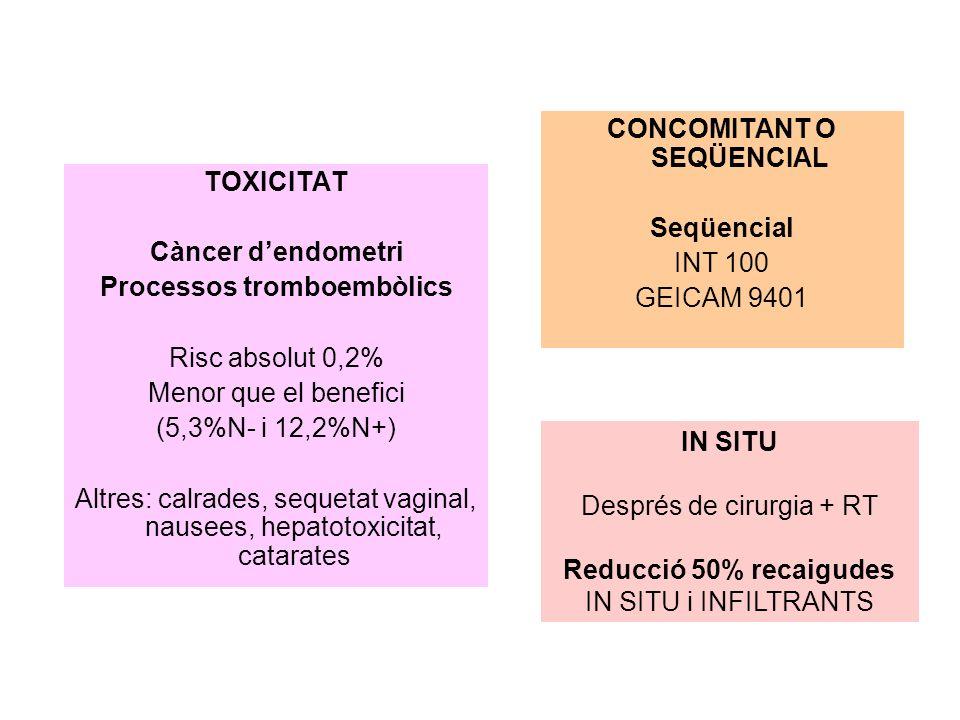 CONCOMITANT O SEQÜENCIAL Seqüencial INT 100 GEICAM 9401 TOXICITAT Càncer dendometri Processos tromboembòlics Risc absolut 0,2% Menor que el benefici (5,3%N- i 12,2%N+) Altres: calrades, sequetat vaginal, nausees, hepatotoxicitat, catarates IN SITU Després de cirurgia + RT Reducció 50% recaigudes IN SITU i INFILTRANTS