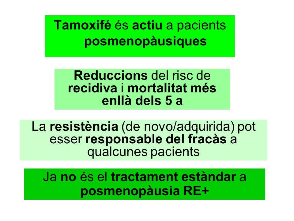 Tamoxifé és actiu a pacients posmenopàusiques Reduccions del risc de recidiva i mortalitat més enllà dels 5 a La resistència (de novo/adquirida) pot esser responsable del fracàs a qualcunes pacients Ja no és el tractament estàndar a posmenopàusia RE+