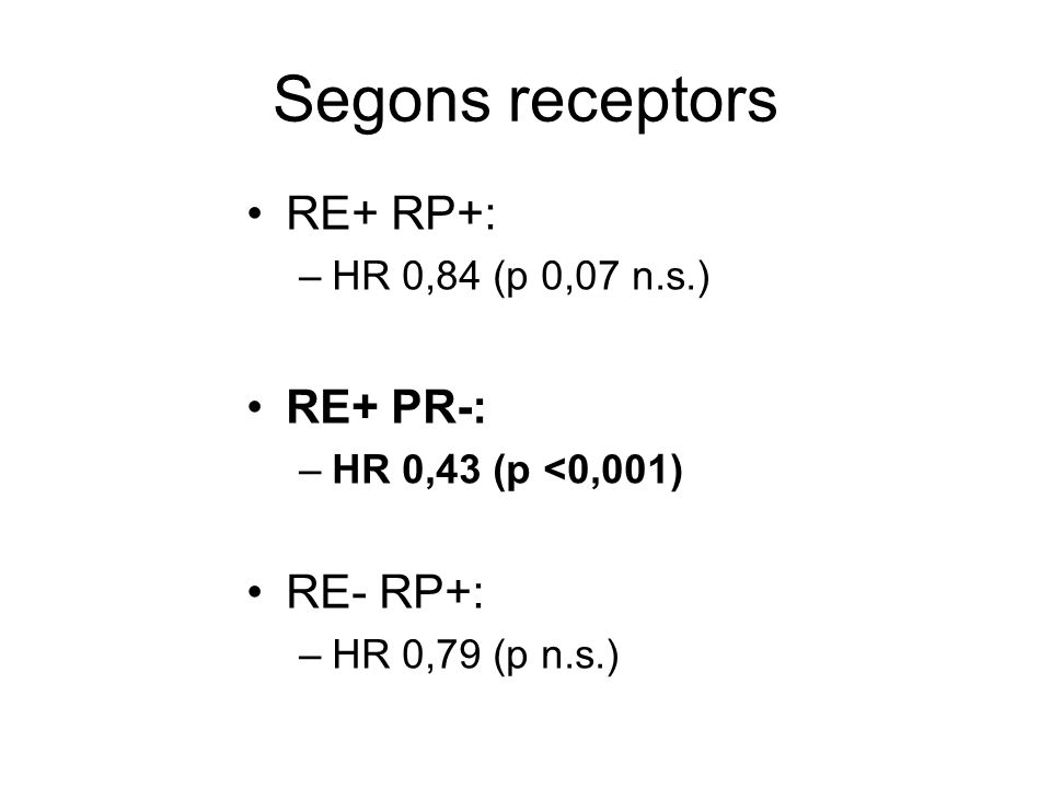 Segons receptors RE+ RP+: –HR 0,84 (p 0,07 n.s.) RE+ PR-: –HR 0,43 (p <0,001) RE- RP+: –HR 0,79 (p n.s.)