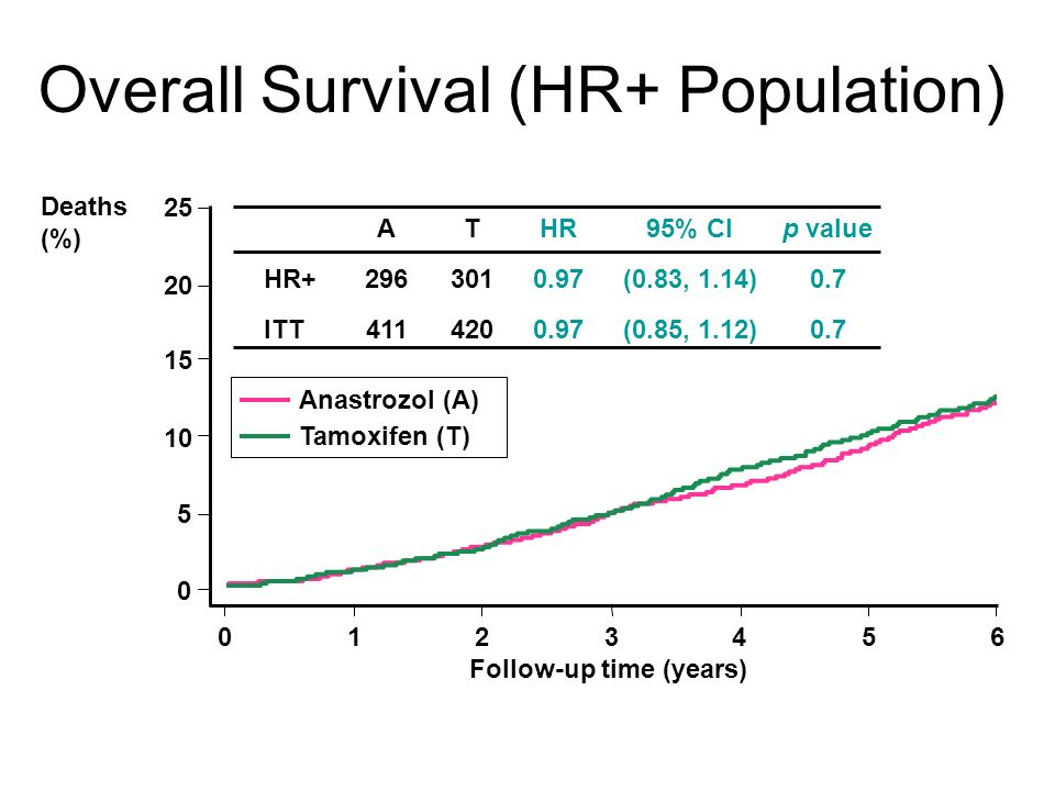 Overall Survival (HR+ Population) Deaths (%) HR 0.97 HR+ ITT 95% CI (0.83, 1.14) (0.85, 1.12) p value 0.7 A 296 411 T 301 420 Anastrozol (A) Tamoxifen (T) 0123456 Follow-up time (years) 0 5 10 15 20 25