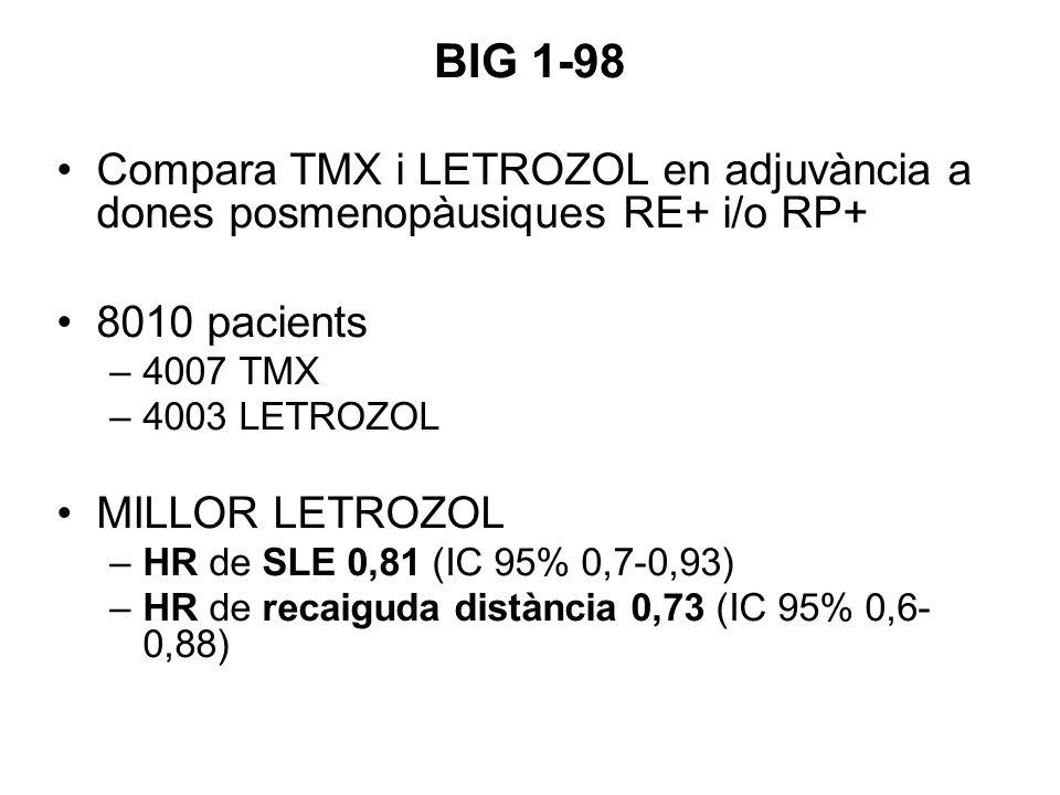 BIG 1-98 Compara TMX i LETROZOL en adjuvància a dones posmenopàusiques RE+ i/o RP+ 8010 pacients –4007 TMX –4003 LETROZOL MILLOR LETROZOL –HR de SLE 0,81 (IC 95% 0,7-0,93) –HR de recaiguda distància 0,73 (IC 95% 0,6- 0,88)