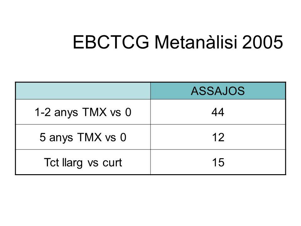 EBCTCG Metanàlisi 2005 ASSAJOS 1-2 anys TMX vs 044 5 anys TMX vs 012 Tct llarg vs curt15