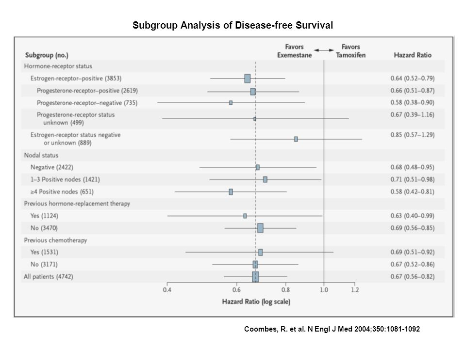 Subgroup Analysis of Disease-free Survival Coombes, R. et al. N Engl J Med 2004;350:1081-1092