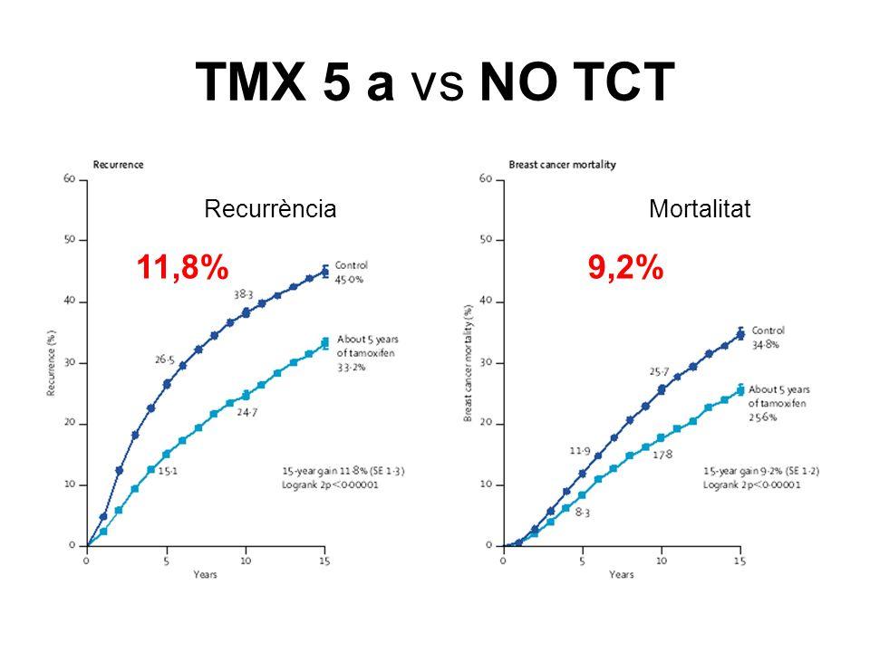 TMX 5 a vs NO TCT RecurrènciaMortalitat 11,8%9,2%