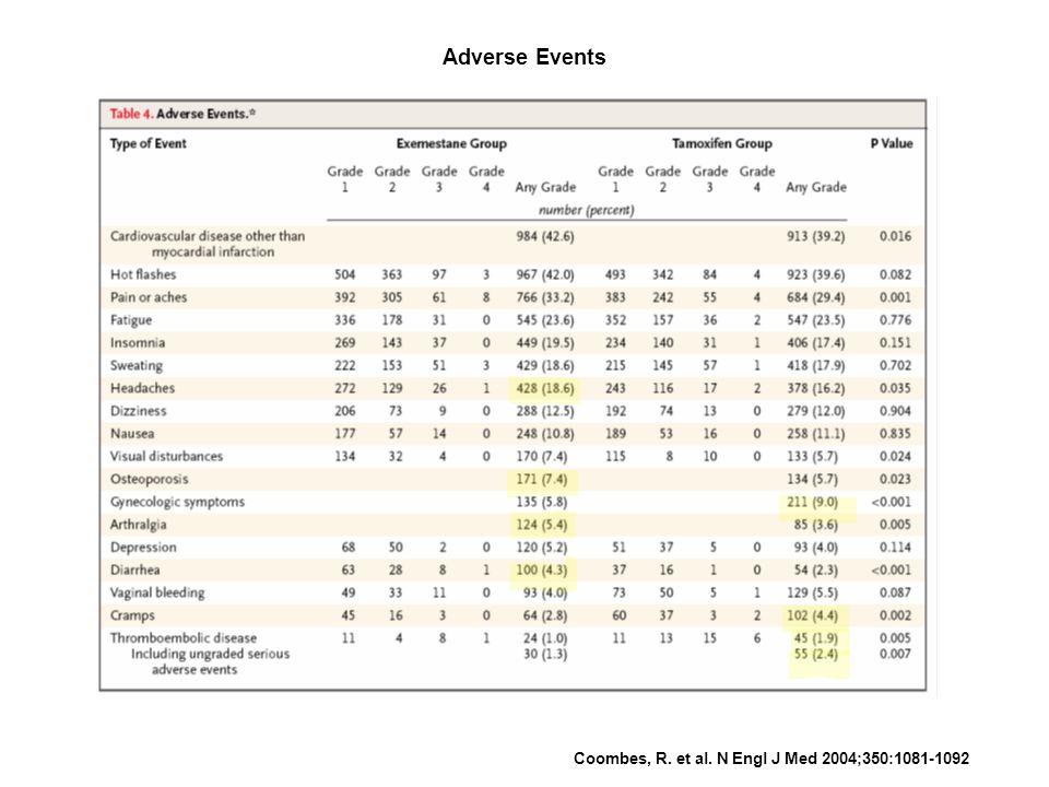 Adverse Events Coombes, R. et al. N Engl J Med 2004;350:1081-1092