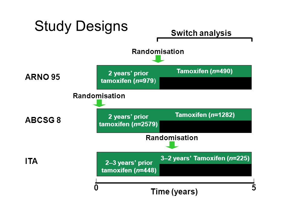 2–3 years prior tamoxifen (n=448) Study Designs ITA ABCSG 8 ARNO 95 3–2 years Tamoxifen (n=225) Randomisation 2 years prior tamoxifen (n=979) 2 years prior tamoxifen (n=2579) Tamoxifen (n=1282) Arimidex (n=1297) Randomisation Tamoxifen (n=490) Arimidex(n=489) Randomisation 05 Time (years) Switch analysis 3–2 years Arimidex (n=223)