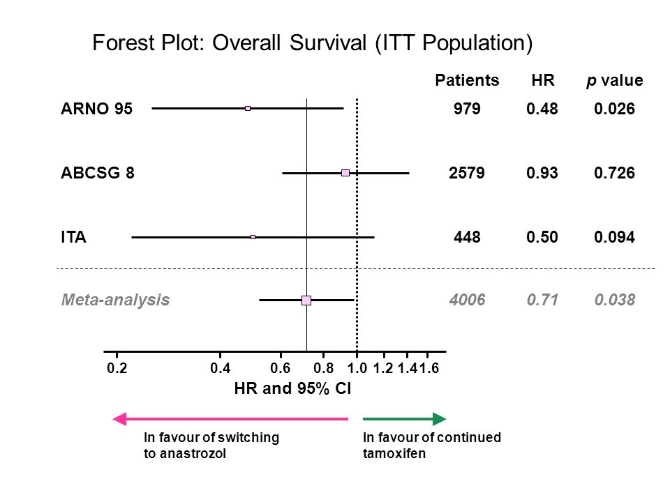 Forest Plot: Overall Survival (ITT Population) 0.20.40.60.81.0 HR and 95% CI ARNO 95 ITA Meta-analysis ABCSG 8 1.21.41.6 0.726 0.026 0.094 0.038 p value 2579 979 448 4006 Patients 0.93 0.48 0.50 0.71 HR In favour of switching to anastrozol In favour of continued tamoxifen