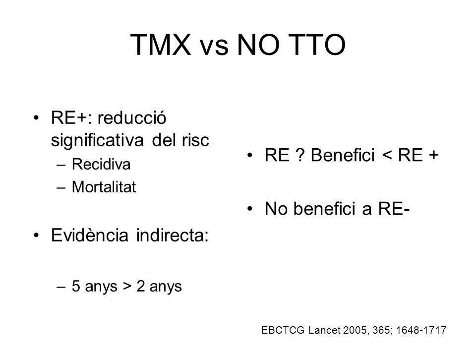 TMX vs NO TTO RE+: reducció significativa del risc –Recidiva –Mortalitat Evidència indirecta: –5 anys > 2 anys RE .