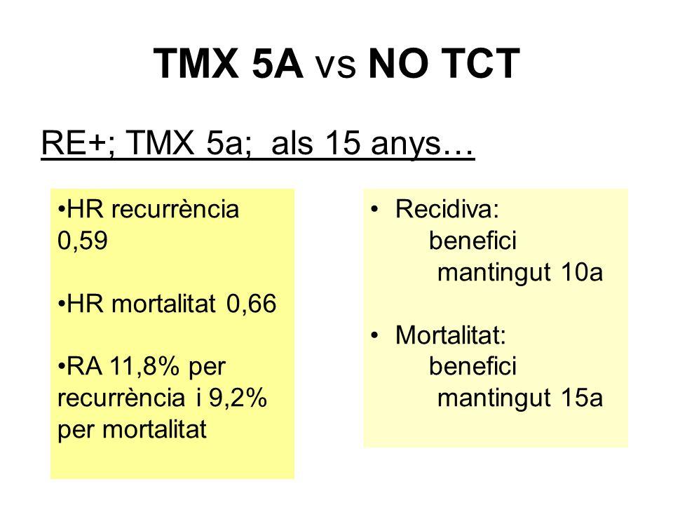 TMX 5A vs NO TCT RE+; TMX 5a; als 15 anys… HR recurrència 0,59 HR mortalitat 0,66 RA 11,8% per recurrència i 9,2% per mortalitat Recidiva: benefici mantingut 10a Mortalitat: benefici mantingut 15a