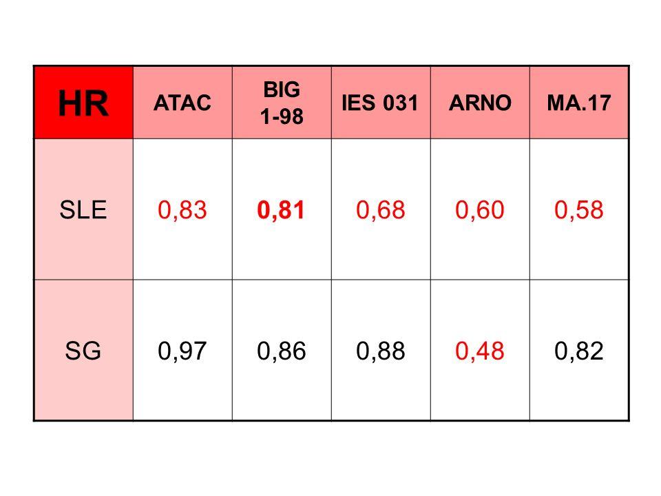 HR ATAC BIG 1-98 IES 031ARNOMA.17 SLE0,830,810,680,600,58 SG0,970,860,880,480,82