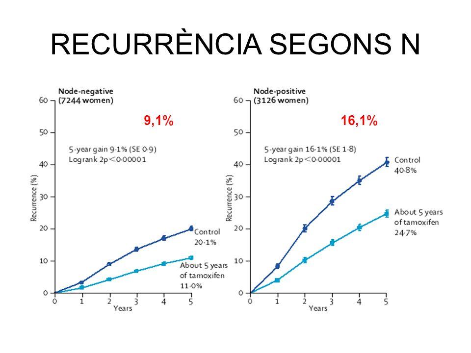 RECURRÈNCIA SEGONS N 9,1%16,1%