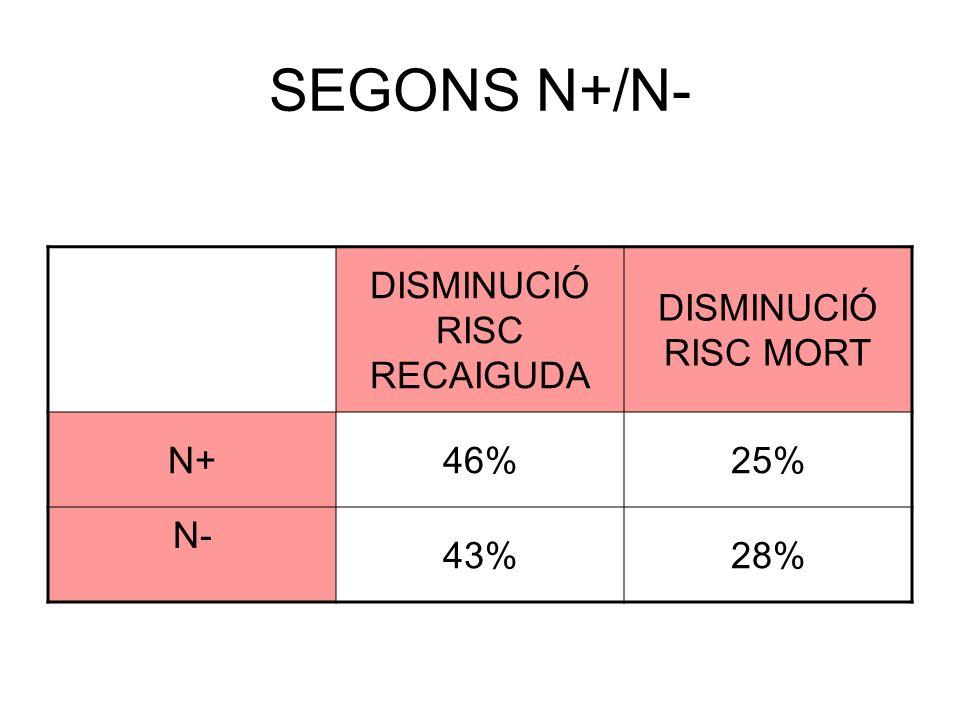 SEGONS N+/N- DISMINUCIÓ RISC RECAIGUDA DISMINUCIÓ RISC MORT N+46%25% N- 43%28%