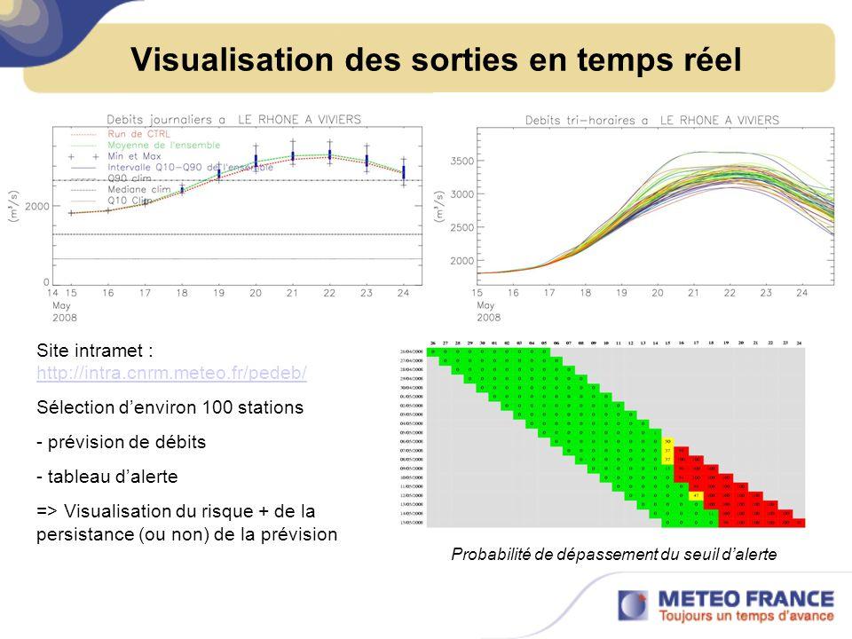 Visualisation des sorties en temps réel Site intramet : http://intra.cnrm.meteo.fr/pedeb/ http://intra.cnrm.meteo.fr/pedeb/ Sélection denviron 100 stations - prévision de débits - tableau dalerte => Visualisation du risque + de la persistance (ou non) de la prévision Probabilité de dépassement du seuil dalerte