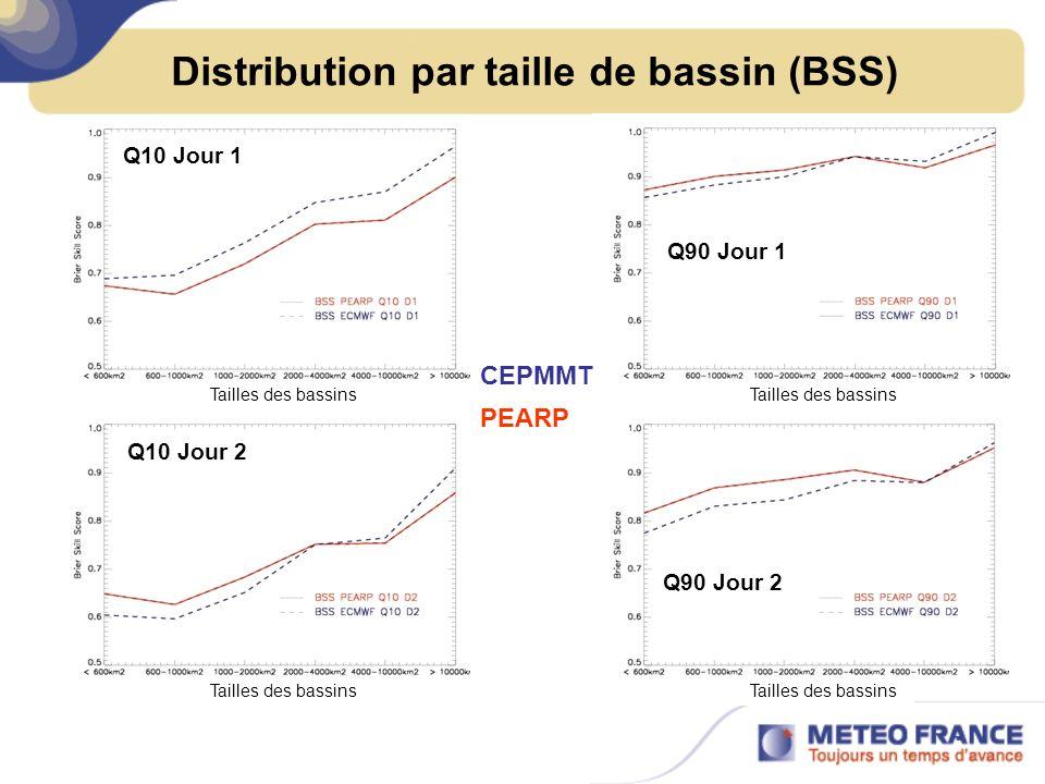 Distribution par taille de bassin (BSS) Q10 Jour 1 Q10 Jour 2 Q90 Jour 2 Q90 Jour 1 CEPMMT PEARP Tailles des bassins