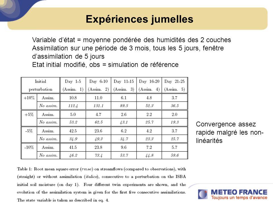 Expériences jumelles Variable détat = moyenne pondérée des humidités des 2 couches Assimilation sur une période de 3 mois, tous les 5 jours, fenêtre dassimilation de 5 jours Etat initial modifié, obs = simulation de référence Convergence assez rapide malgré les non- linéarités