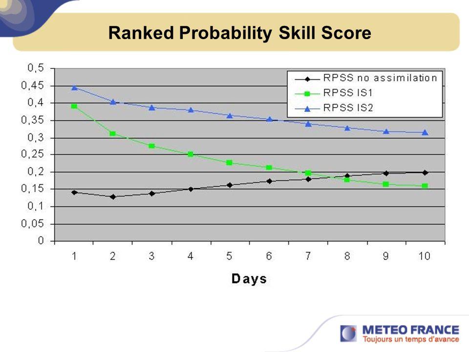 Ranked Probability Skill Score