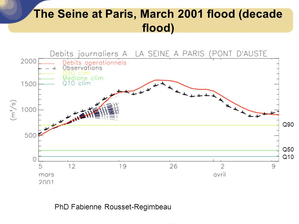 The Seine at Paris, March 2001 flood (decade flood) Q90 Q50 Q10 PhD Fabienne Rousset-Regimbeau
