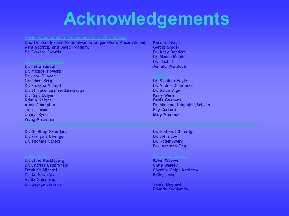 Acknowledgements Kusum Jasuja Gerald Snider Dr. Abey Bandara Dr. Manas Mandal Dr. Jiaxin Li Jennifer Murdoch CMMID Dr. Stephen Boyle Dr. Andrea Contre