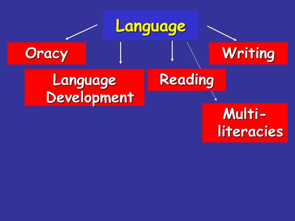 Language Language Development OracyWriting Reading Multi- literacies