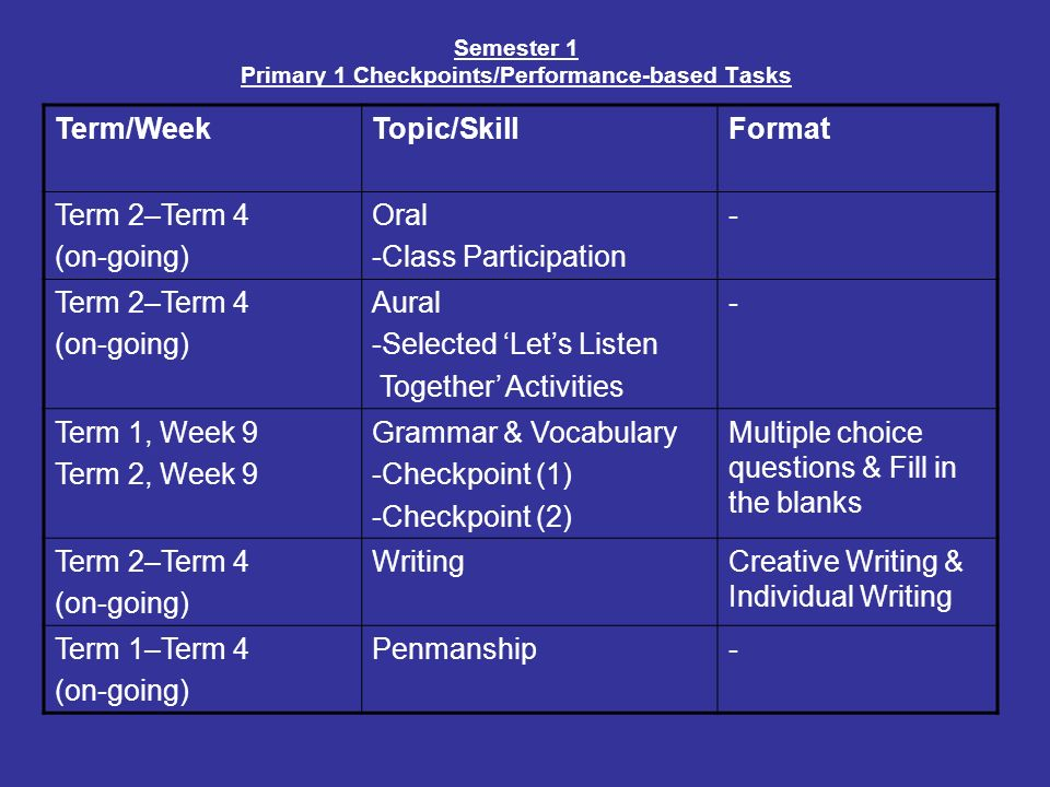 Semester 1 Primary 1 Checkpoints/Performance-based Tasks Term/WeekTopic/SkillFormat Term 2–Term 4 (on-going) Oral -Class Participation - Term 2–Term 4