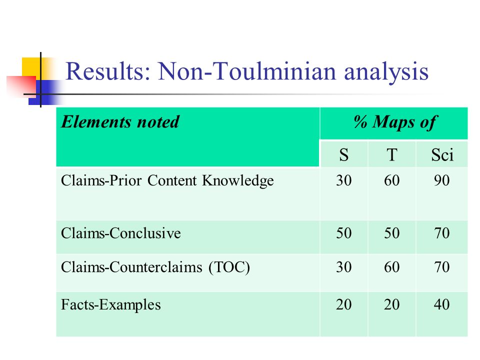 Results: Non-Toulminian analysis Elements noted% Maps of STSci Claims-Prior Content Knowledge306090 Claims-Conclusive50 70 Claims-Counterclaims (TOC)306070 Facts-Examples20 40