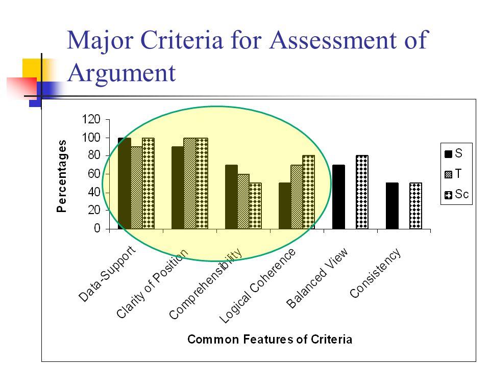 Major Criteria for Assessment of Argument