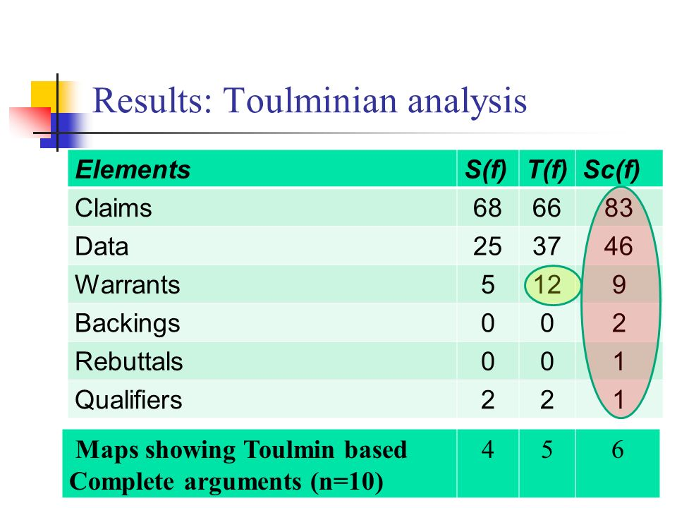 Results: Toulminian analysis ElementsS(f)T(f)Sc(f) Claims686683 Data253746 Warrants5129 Backings002 Rebuttals001 Qualifiers221 Maps showing Toulmin based Complete arguments (n=10) 456